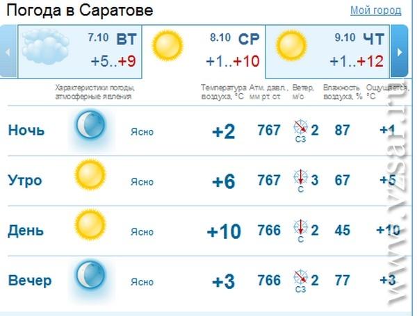 Погода в саранске на 3 дня от фобос