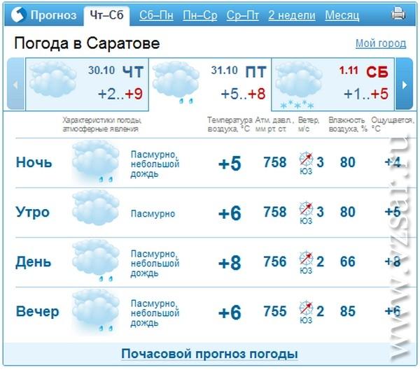 Погода с салыме на месяц