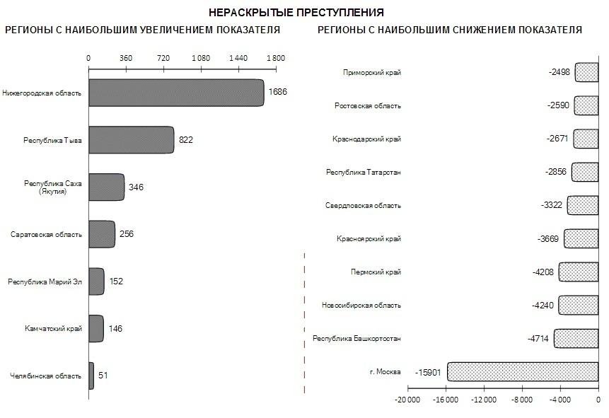 Генеральная прокуратура сказала о хищении 500 млн руб. вЖКХ Саратовской области