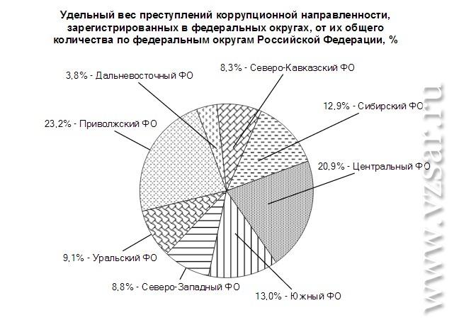 Начальники саратовского ТСЖ украли 500 млн руб. — прокуратура