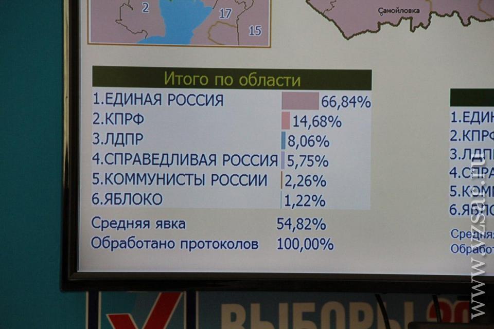 Результаты выборов саратов ценную