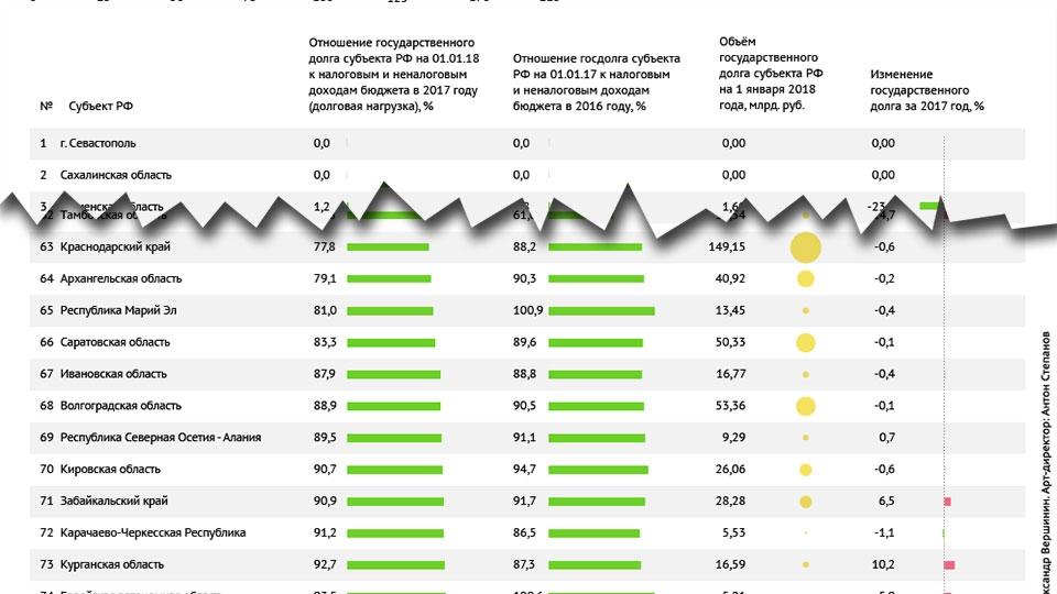 Омскую область включили втоп-15 регионов с наибольшим госдолгом