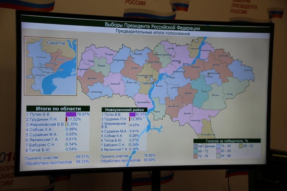 ВСаратовской области обработали треть протоколов