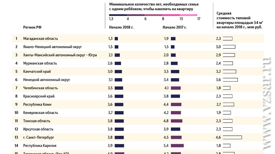 Челябинская область угодила в 10-ку всероссийского рейтинга подоступности жилья