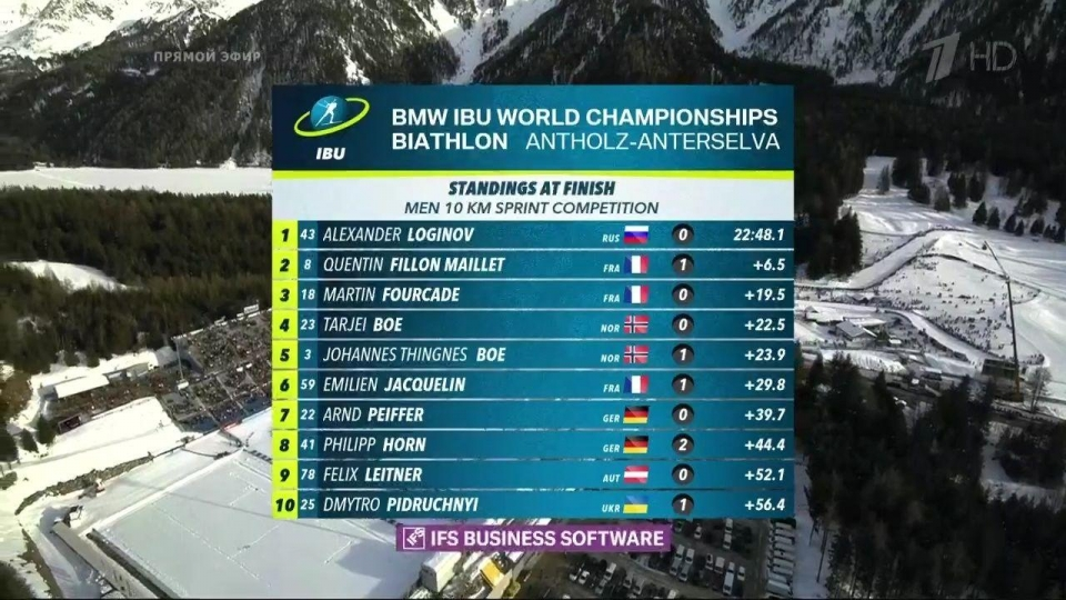 Александр Логинов впервые стал чемпионом мира 485 9 15 февраля 19:06