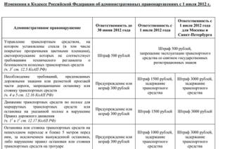 Штраф в твери по фамилии, Новые штрафы гаи казахстан 2014